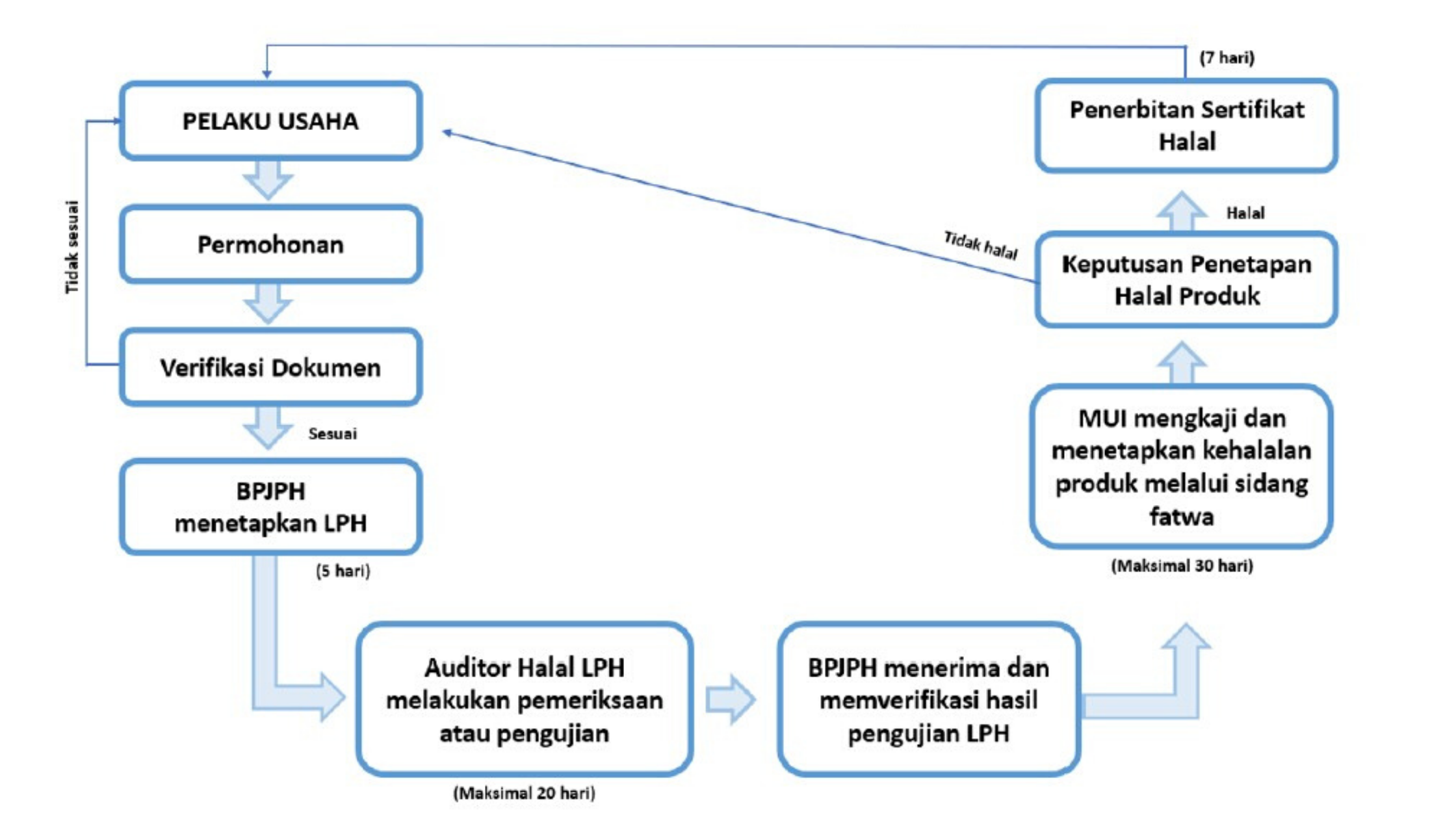 Cara Mendapatkan Label Halal BPJPH