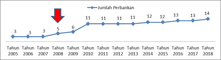 Jumlah Perbankan Syariah