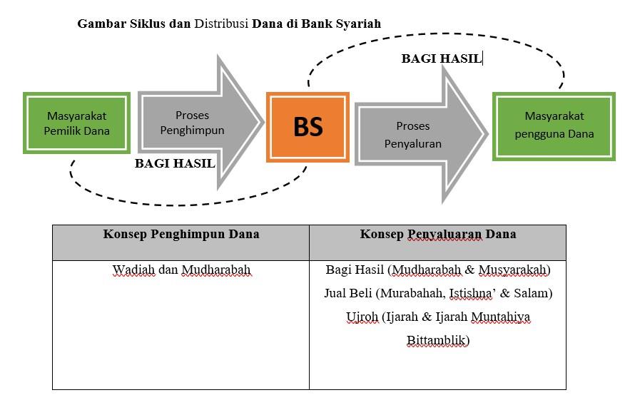 Siklus dan Distribusi Manajemen Dana Bank Syariah